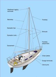 Standing Rigging, Sailboat Rigging, Yacht rigging