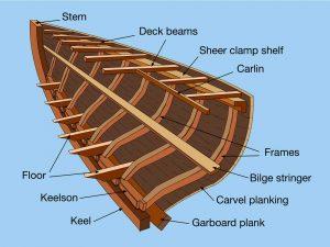 construction wooden hull carvel hull