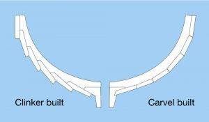Boat hull contstruction, Clinker hull, carvel hull