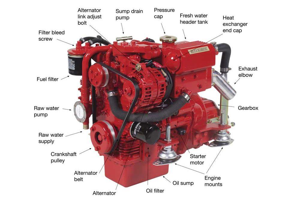 Understanding boat engines